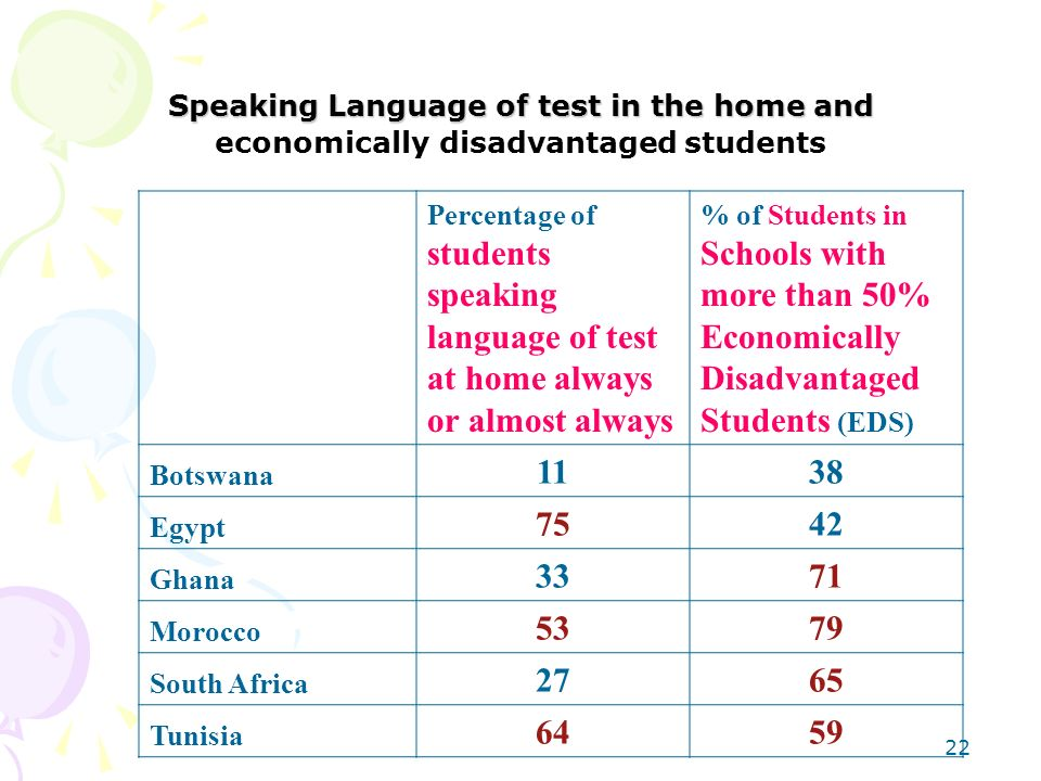 Speaking Language of test in the home and economically disadvantaged students