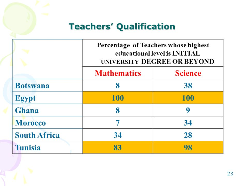 Teachers' Qualification