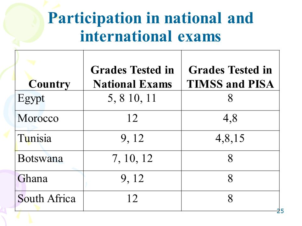 Participation in national and international exams