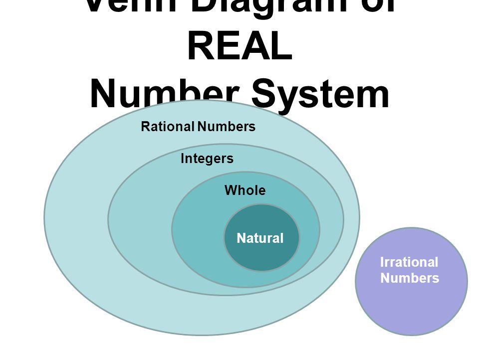 Venn Diagram of REAL Number System