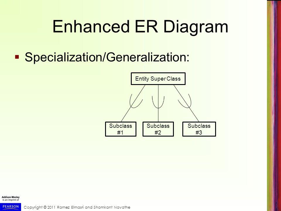 the enhanced entity relationship (eer) model ppt video online  8 enhanced er diagram