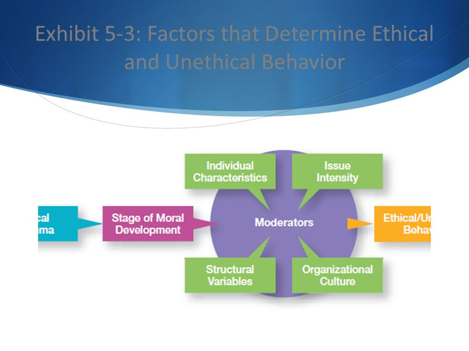 Exhibit 5-3: Factors that Determine Ethical and Unethical Behavior