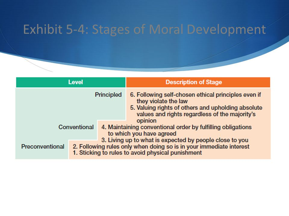 Exhibit 5-4: Stages of Moral Development