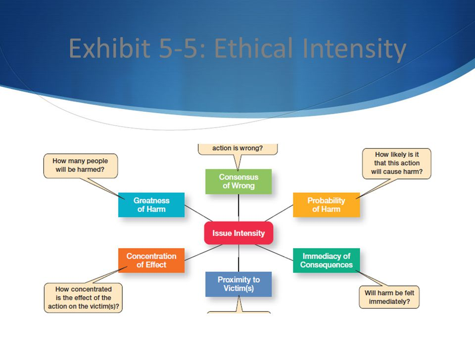 Exhibit 5-5: Ethical Intensity