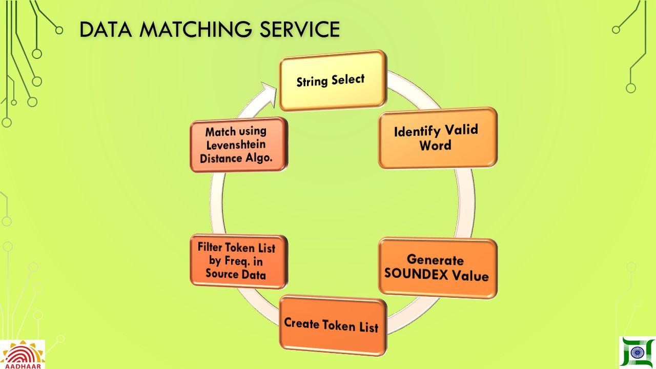 Aadhaar SEEDING: A PEEK INTO STRATEGIES & BESTPRACTICES