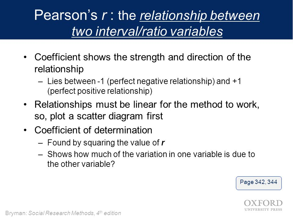 Pearson's r : the relationship between two interval/ratio variables
