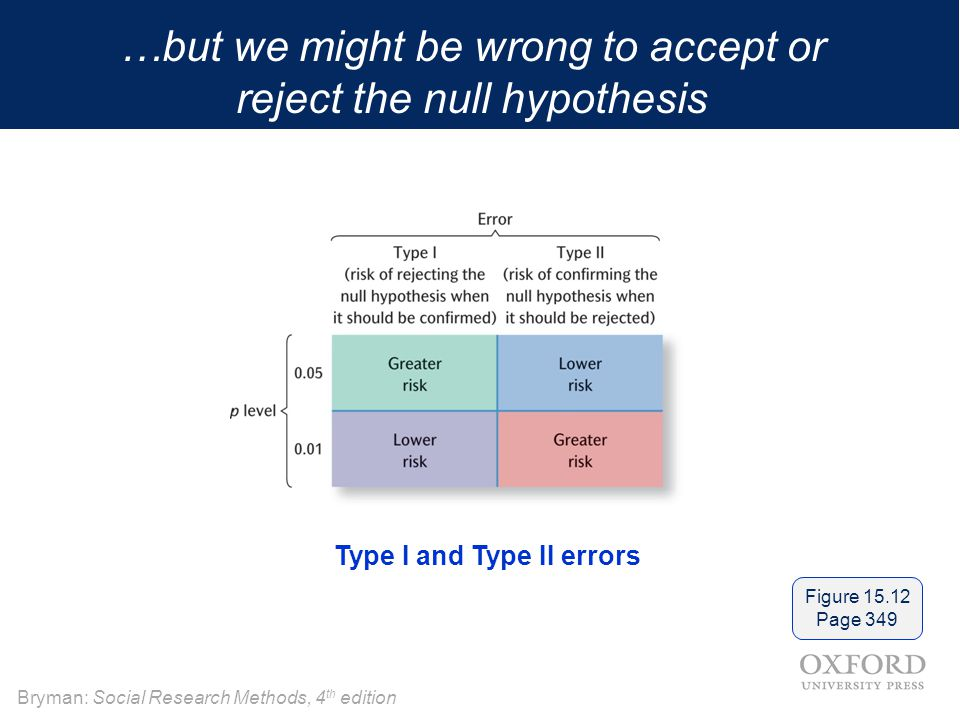 …but we might be wrong to accept or reject the null hypothesis