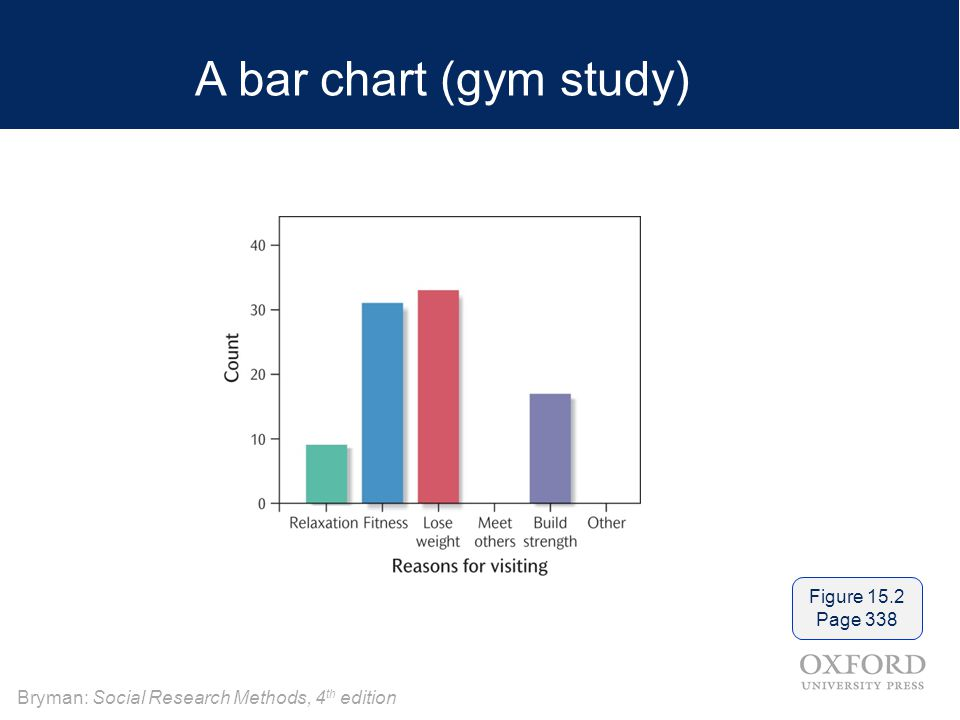 A bar chart (gym study) Figure 15.2 Page 338