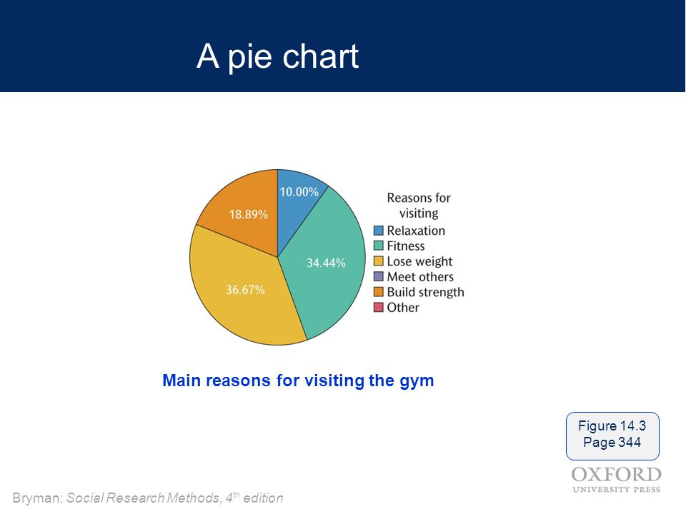 A pie chart Main reasons for visiting the gym Figure 14.3 Page 344