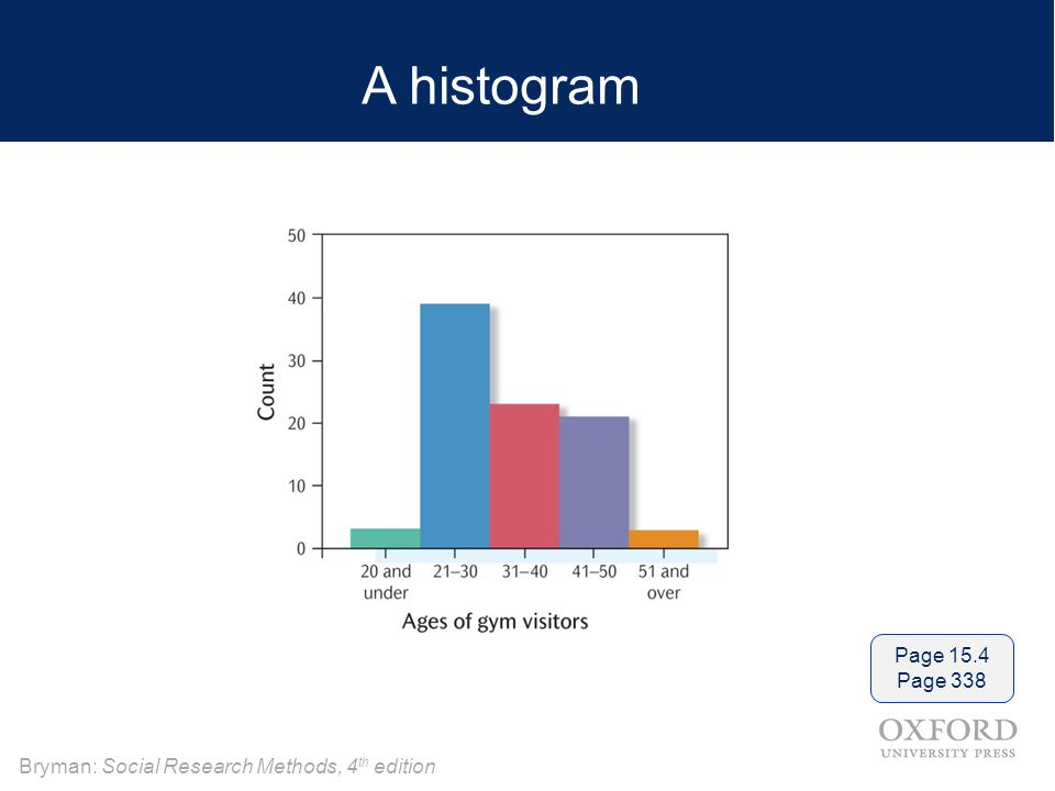 A histogram Page 15.4 Page 338