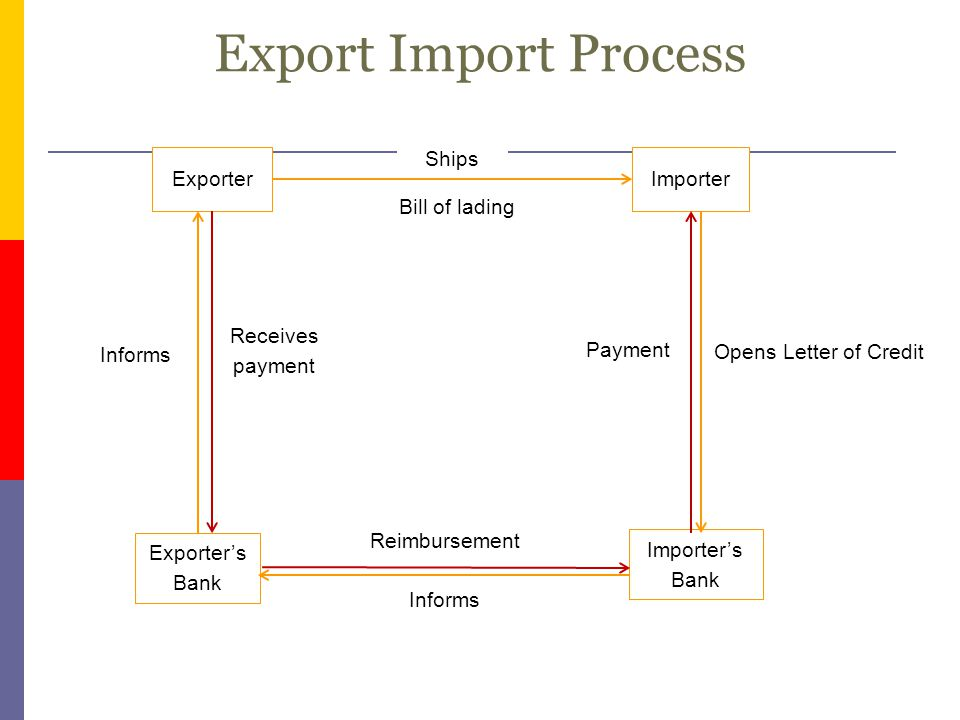 Export Import Process Ships Exporter Importer Bill of lading