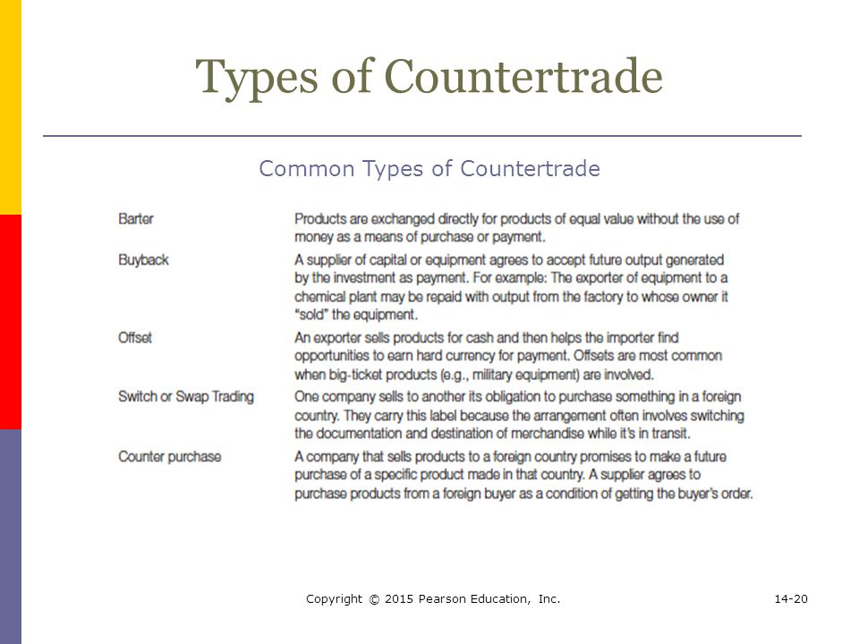 Types of Countertrade Common Types of Countertrade