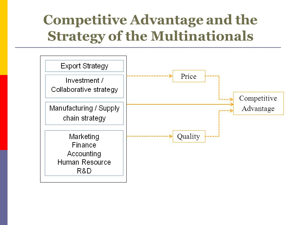 Competitive Advantage and the Strategy of the Multinationals