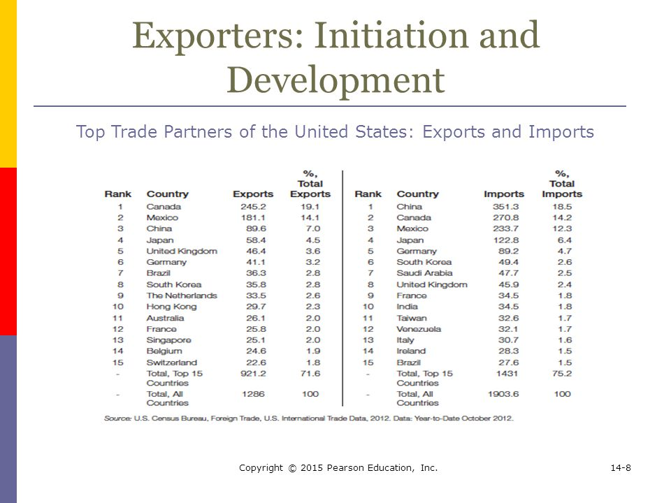 Exporters: Initiation and Development