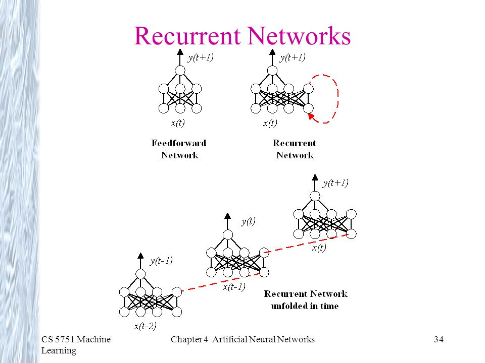 Chapter 4 Artificial Neural Networks
