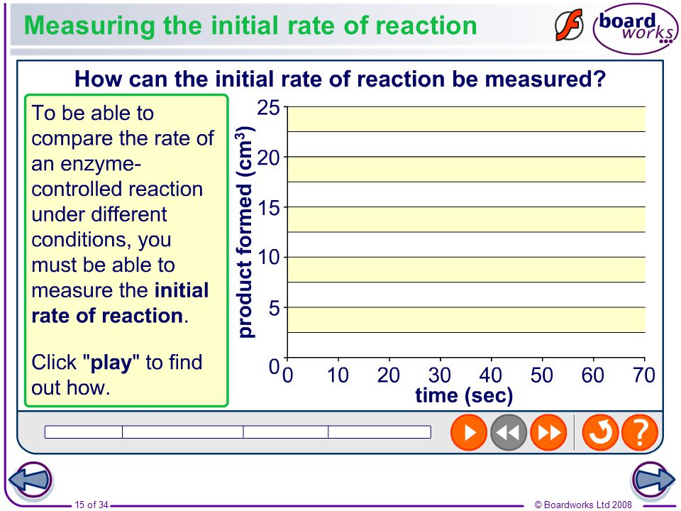 Measuring the initial rate of reaction