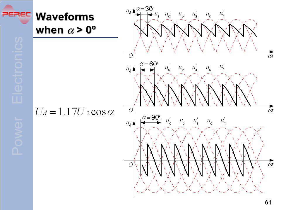 Waveforms when a > 0º