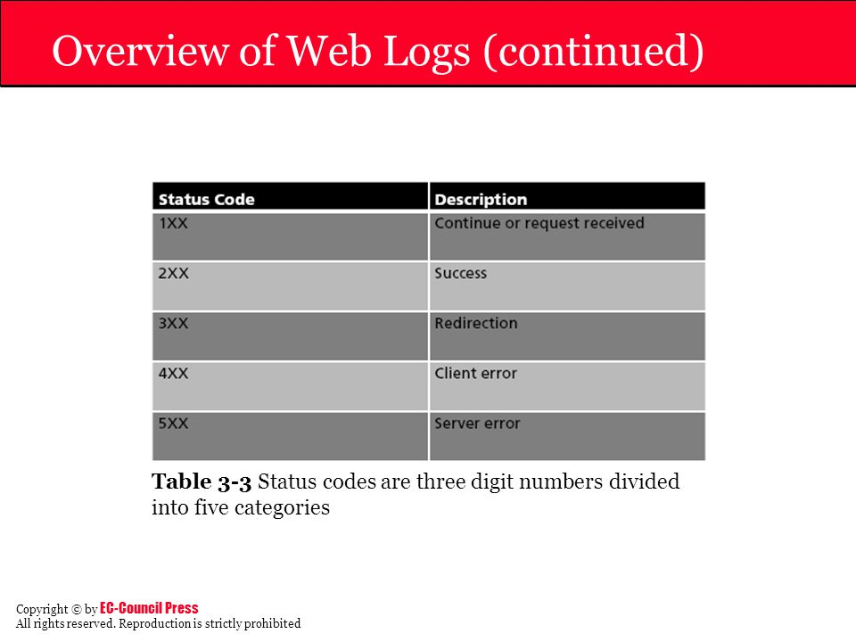 Overview of Web Logs (continued)