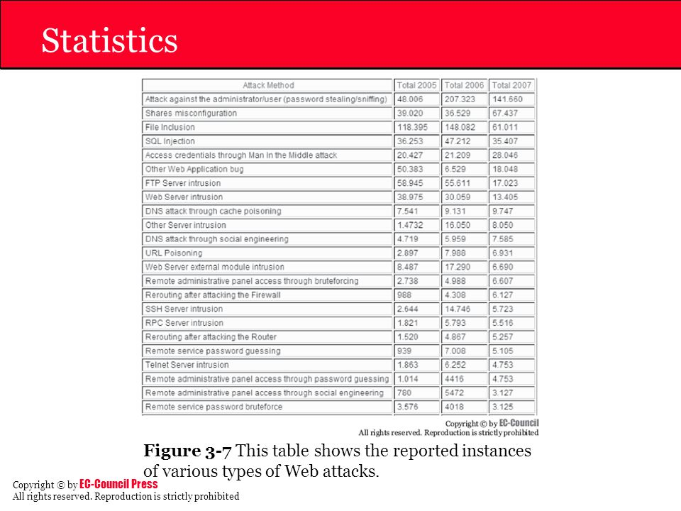 Statistics Figure 3-7 This table shows the reported instances of various types of Web attacks.
