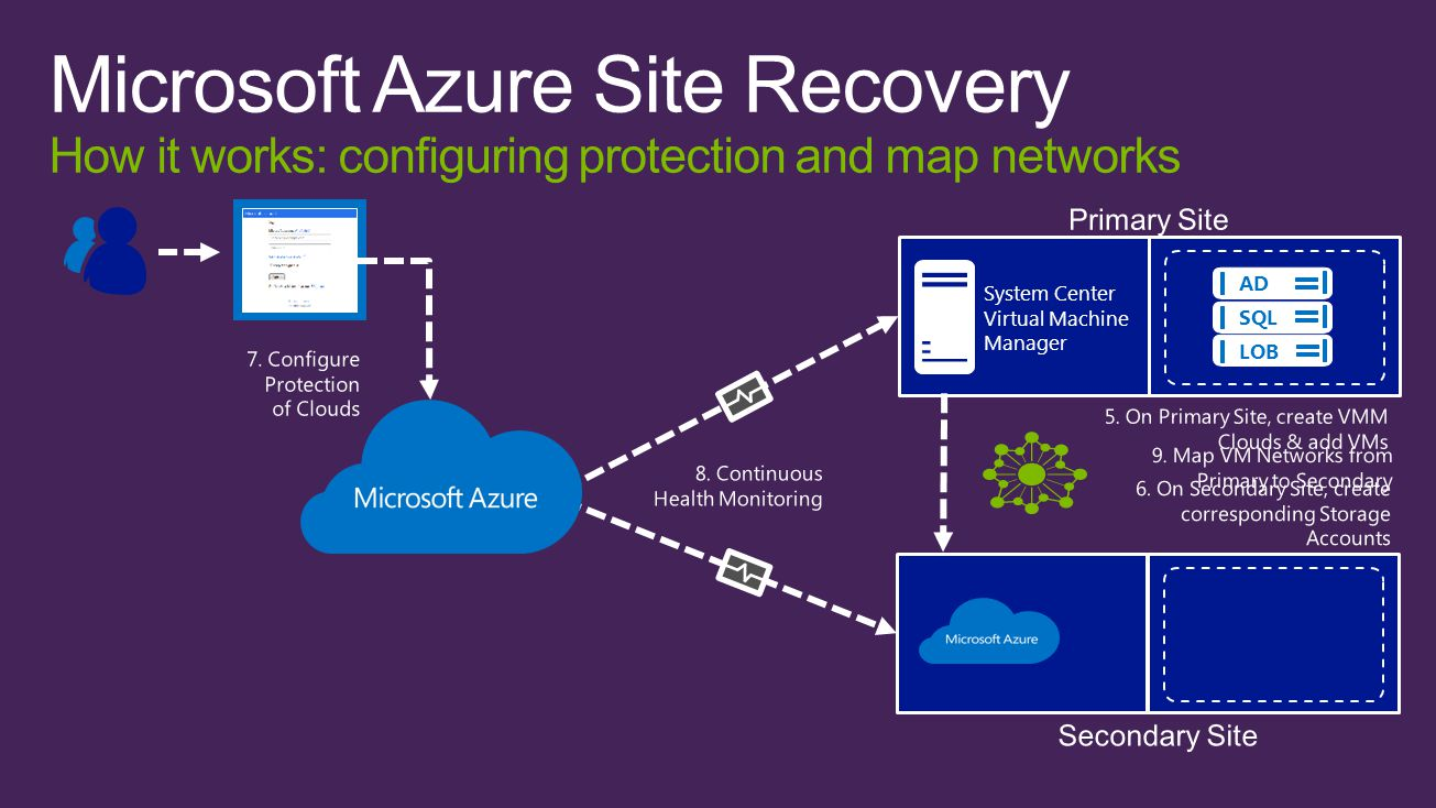Microsoft Azure Recovery