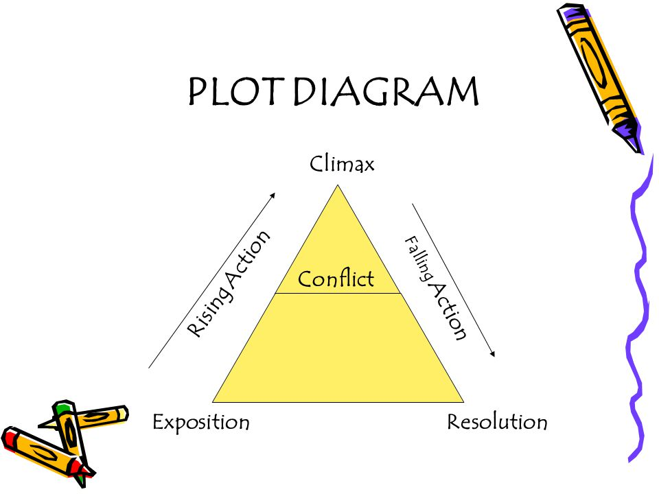 PLOT DIAGRAM Climax Rising Action Conflict Exposition Resolution