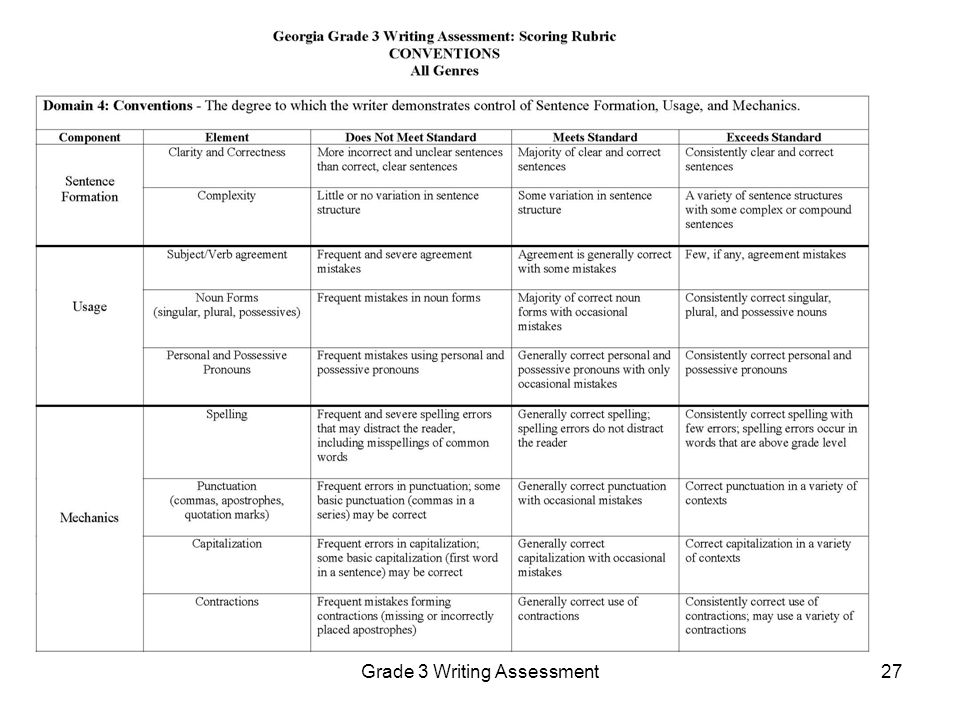 georgia milestones writing rubric 5th grade