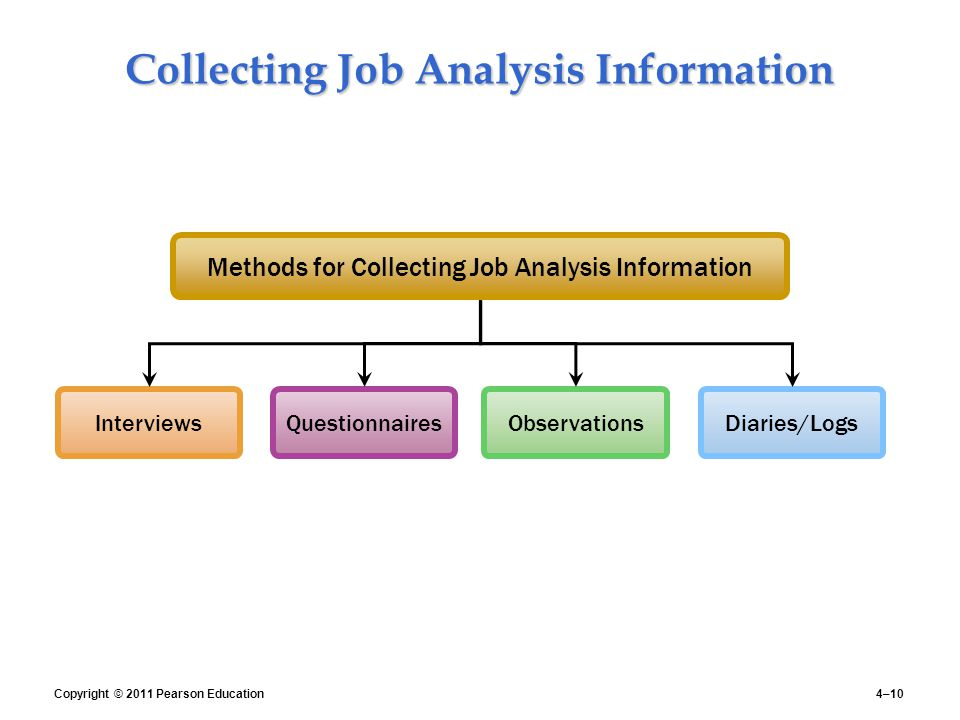 Human resource management human resources management 12e gary collecting job analysis information ccuart Images