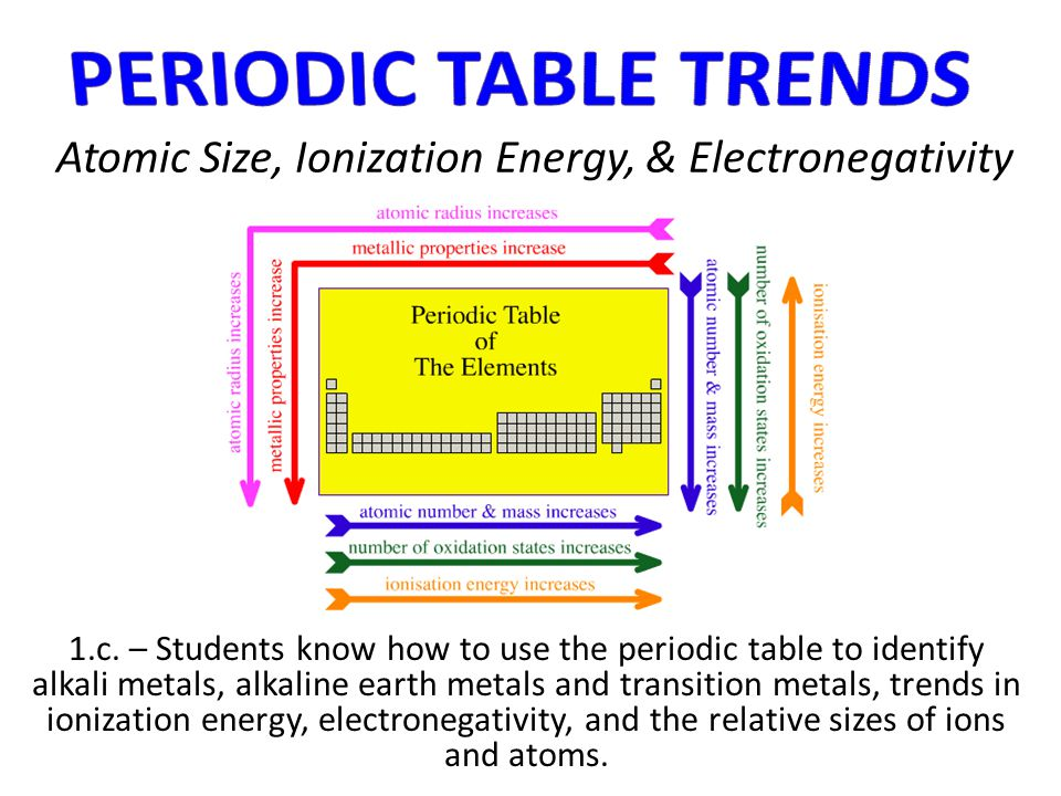 Atomic Size, Ionization Energy, & Electronegativity
