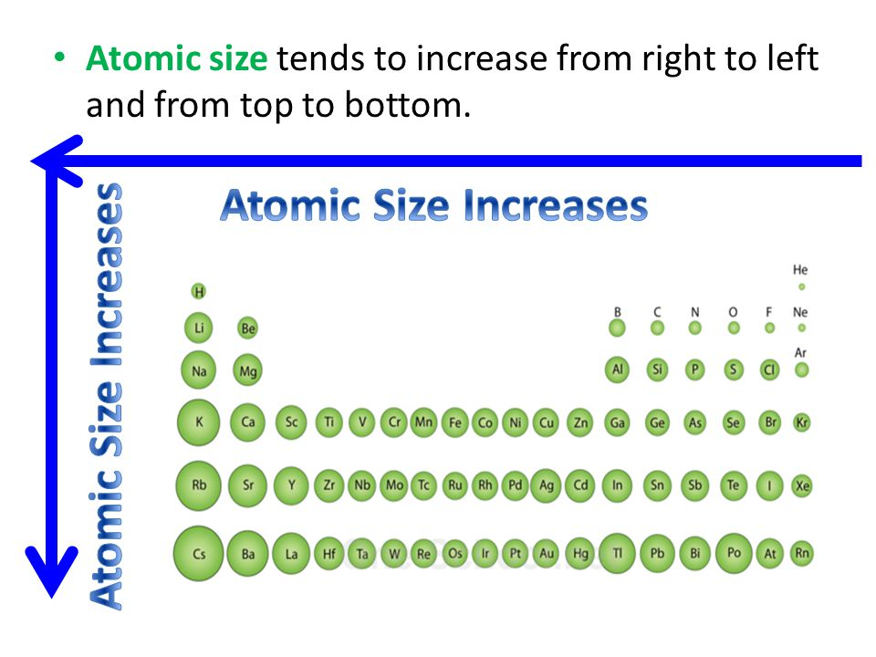 Atomic Size Increases Atomic Size Increases