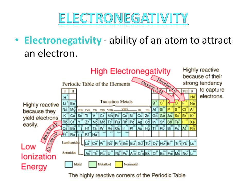 Electronegativity Electronegativity - ability of an atom to attract an electron.