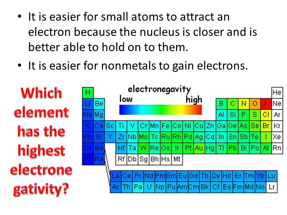 Which element has the highest electronegativity