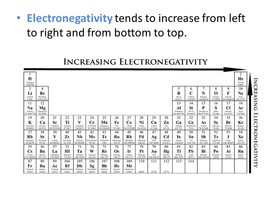 Electronegativity tends to increase from left to right and from bottom to top.