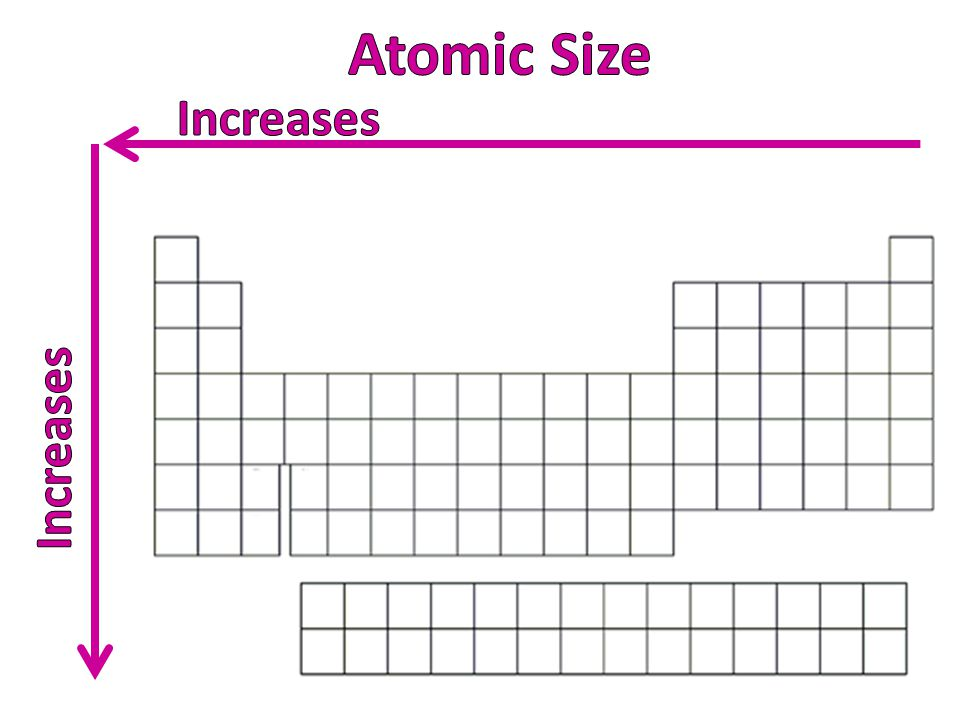 Atomic Size Increases Increases