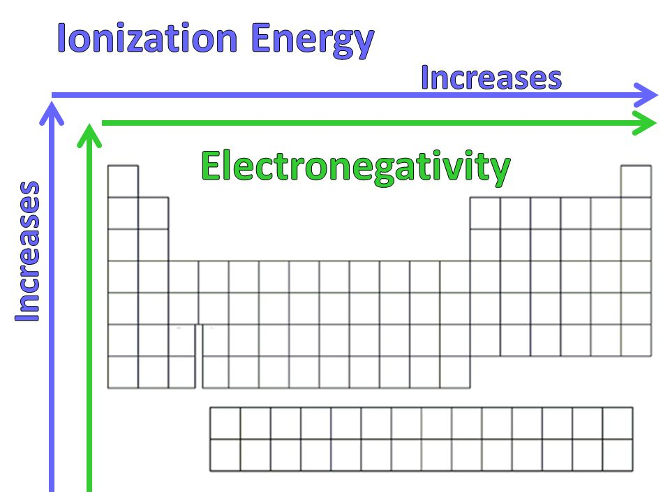 Ionization Energy Electronegativity