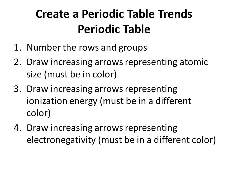 Create a Periodic Table Trends Periodic Table