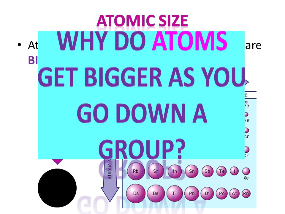 WHY DO ATOMS GET BIGGER AS YOU GO DOWN A GROUP