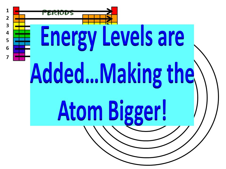 Energy Levels are Added…Making the Atom Bigger!