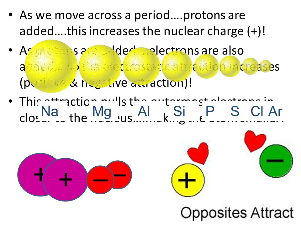 As we move across a period…. protons are added…
