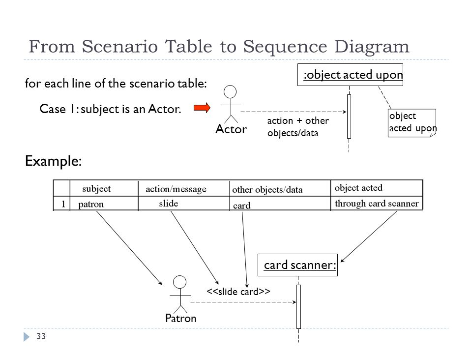 Object interaction modeling ppt download from scenario table to sequence diagram ccuart Gallery