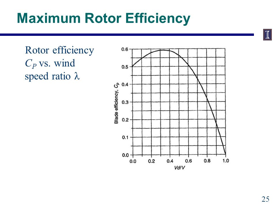 Tip-Speed Ratio (TSR) Efficiency is a function of how fast the rotor turns.
