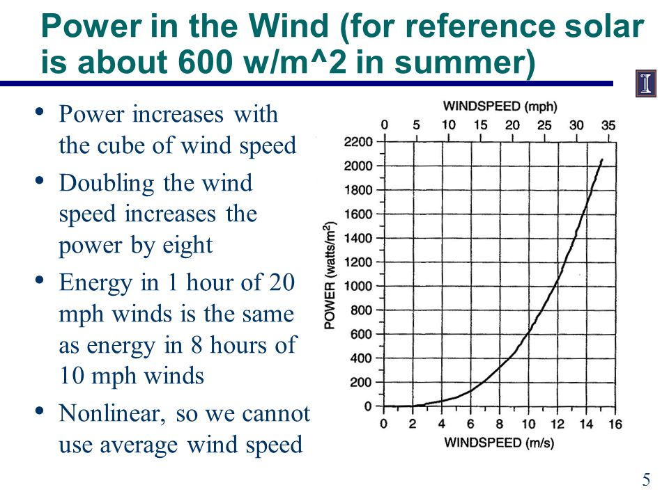 Power in the Wind Power in the wind is also proportional to A