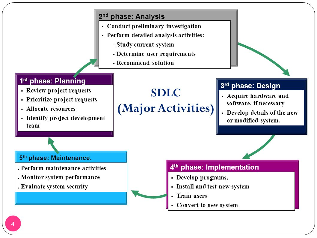 7 2 System Development Life Cycle Sdlc Ppt Video Online Download