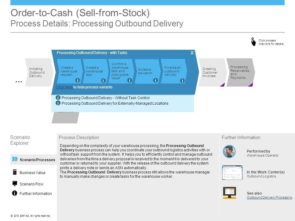 Order-to-Cash (Sell-from-Stock) Scenario Overview - ppt download
