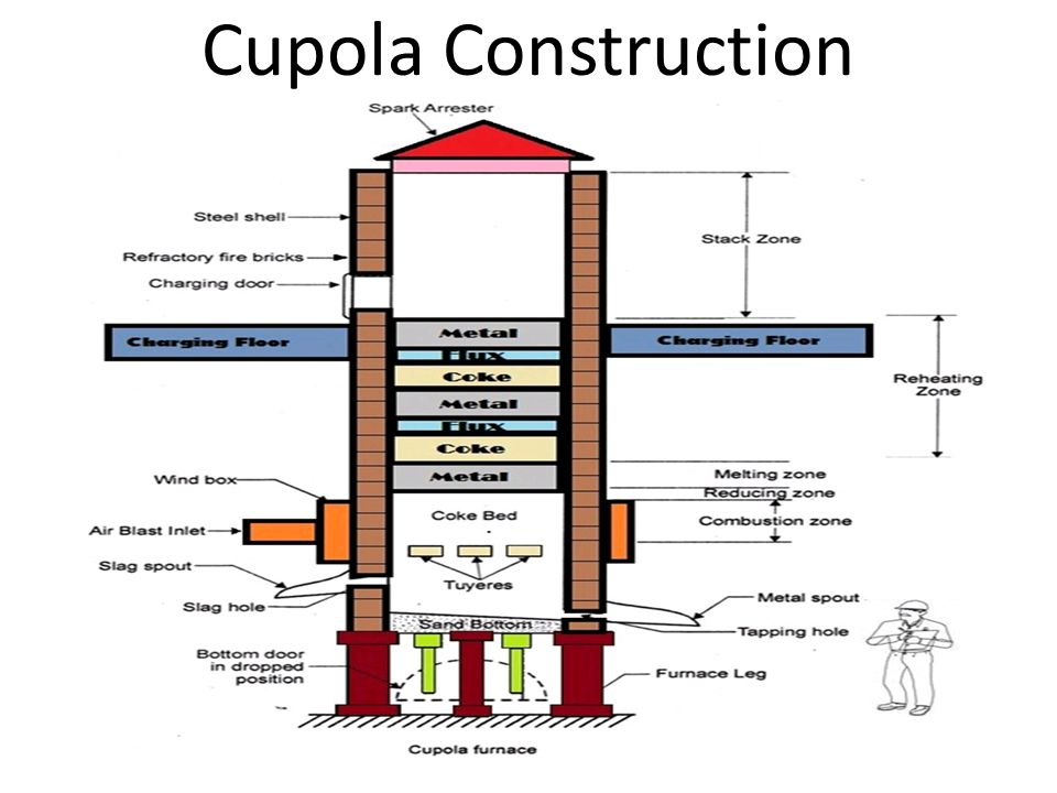 diagram of a cupola furnace wiring diagrams thumbs  annexure i cupola \u0026 electric furnaces ppt video online download cupola furnace information diagram of a cupola furnace