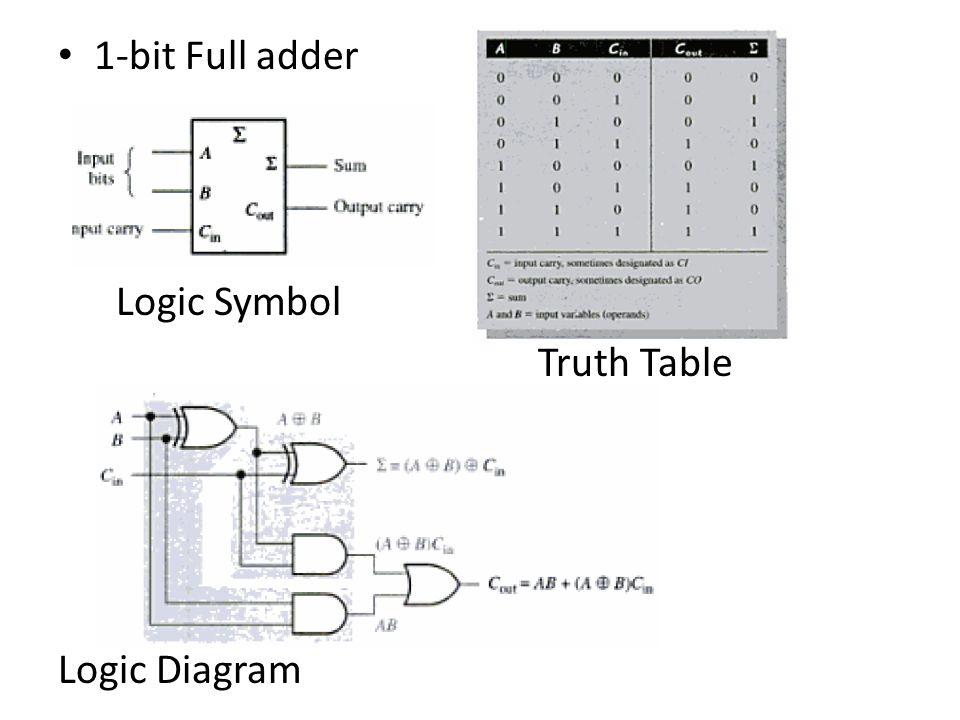 Full Adder Logic Diagram