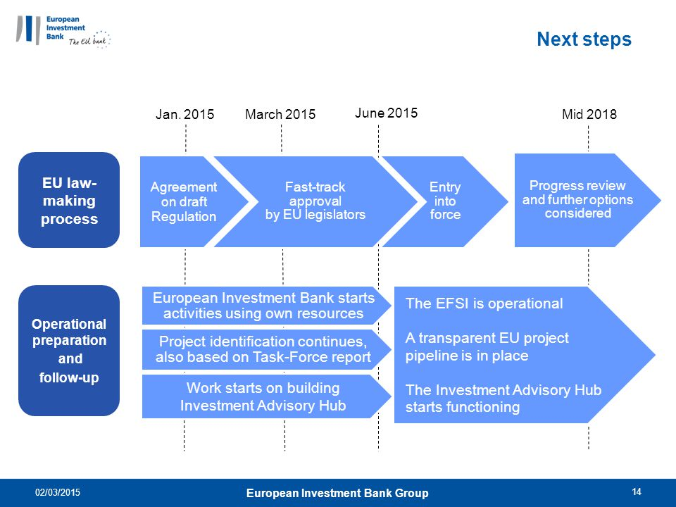 Operational preparation European Investment Bank Group