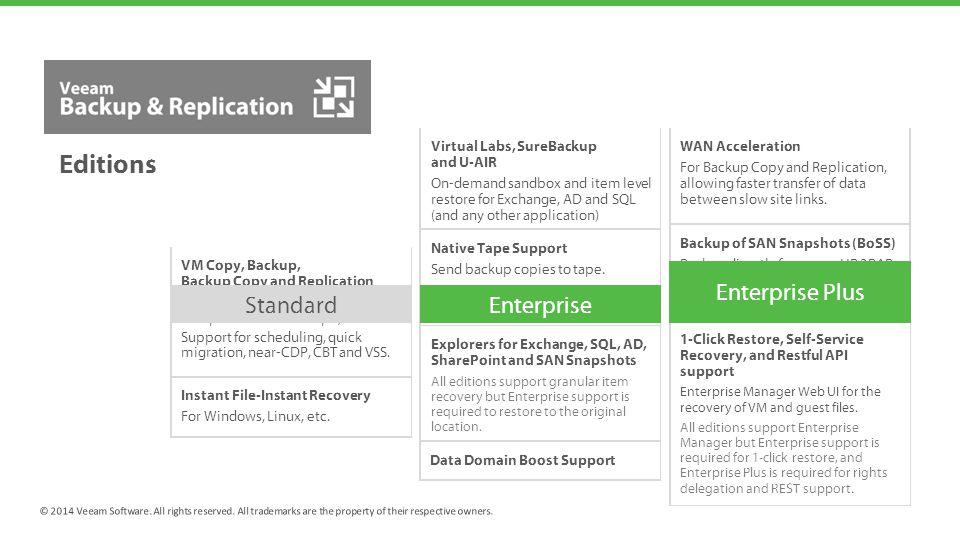 Veeam Availability Suite v8 - ppt video online download