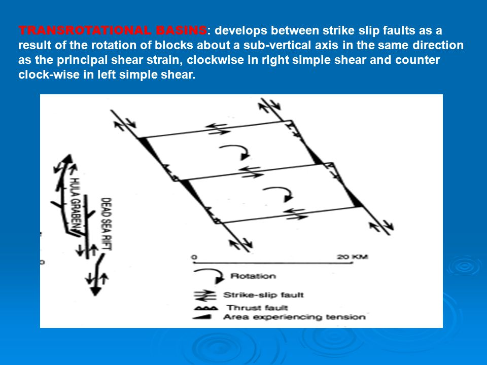 Strike Slip Fault Strain Diagram For Auto Electrical Wiring Diagram