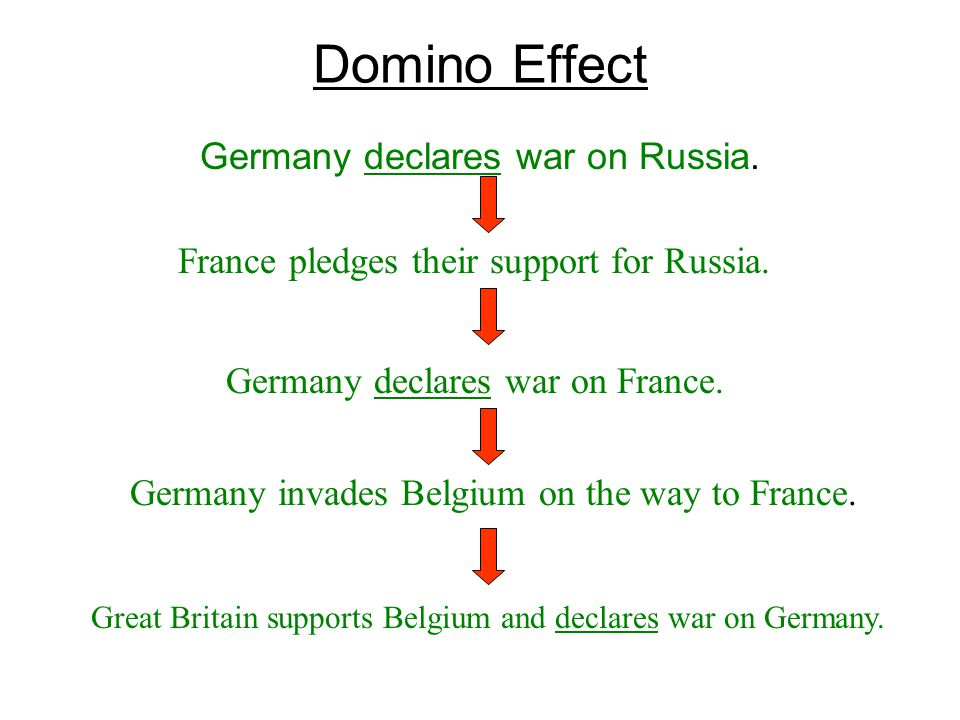 Domino Effect Germany declares war on Russia.