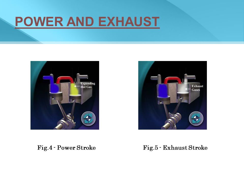 POWER AND EXHAUST Fig.4 - Power Stroke Fig.5 - Exhaust Stroke
